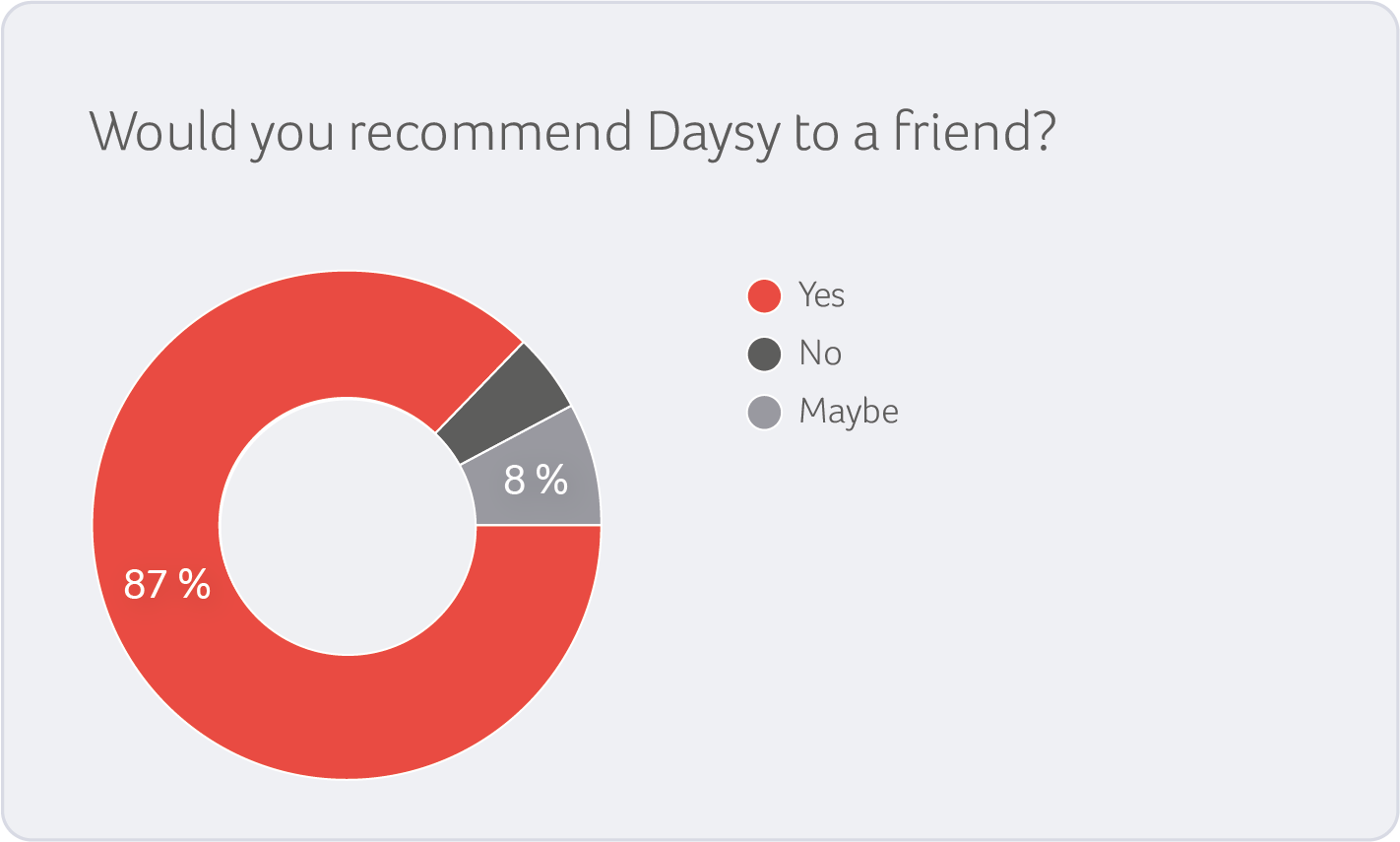 87% would recommend Daysy