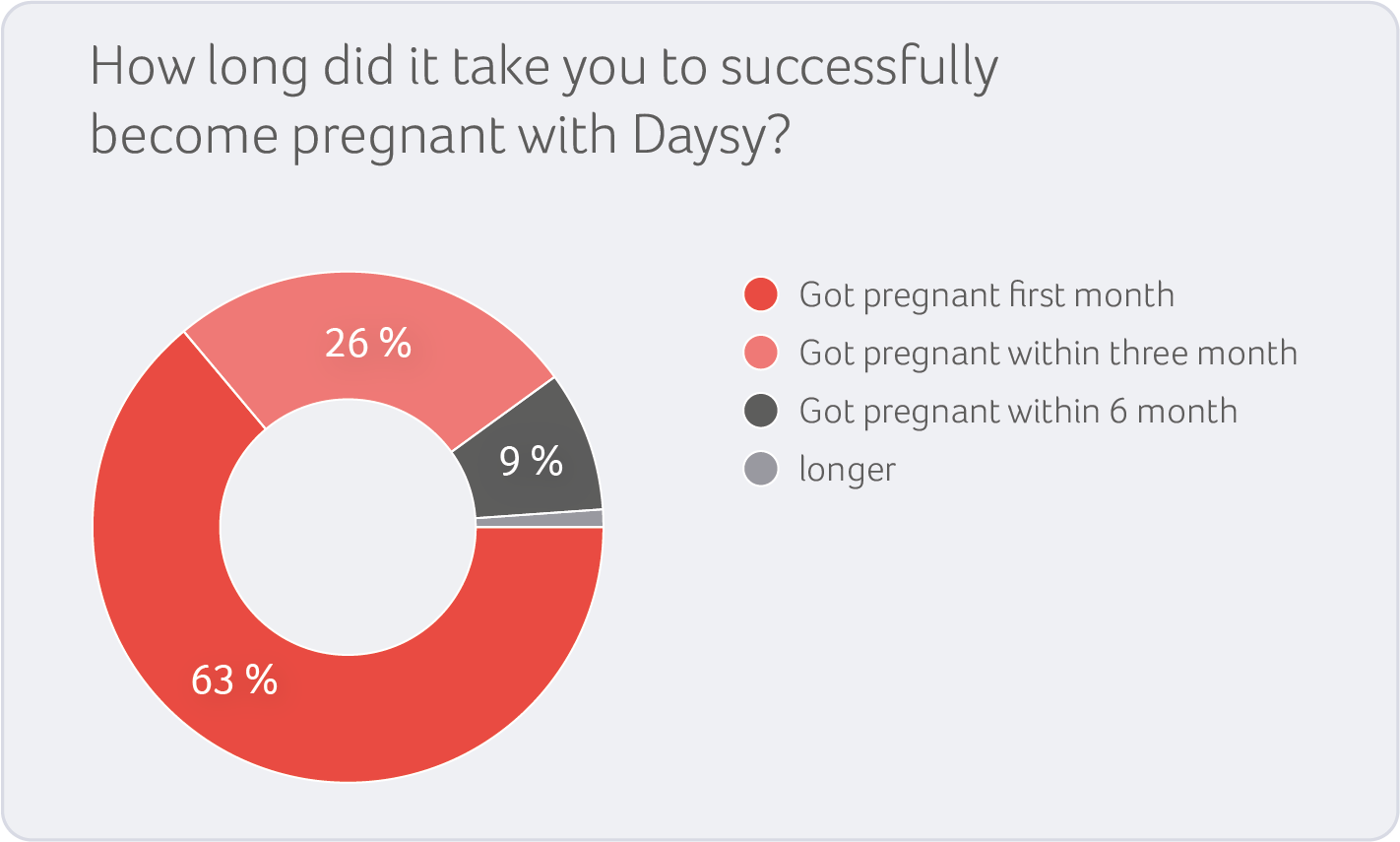 successfully_pregnant_pie_chart_grafik_v2_webcolors.png